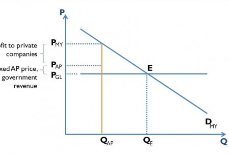 Figure 1. APs distributed at a low price to select importers. Supply and demand curves for imported cars.