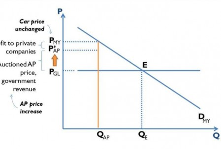 Figure 2. APs auctioned and sold to the highest bidder. Supply and demand curves for imported cars.