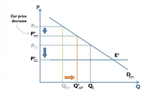 Figure 3. Duties reduced/removed. Supply and demand curves for imported cars.